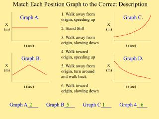 Match Each Position Graph to the Correct Description