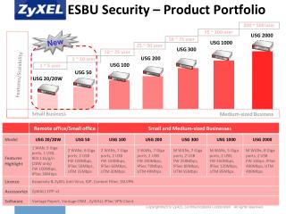 ESBU Security – Product Portfolio