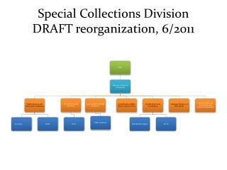 Special Collections Division DRAFT reorganization,  6/2011