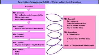 Descriptive Cataloging  with RDA – Where to find the information
