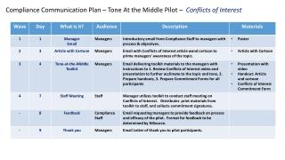 Compliance Communication Plan – Tone At the Middle Pilot –  Conflicts of Interest