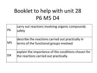 Booklet to help with unit 28  P6 M5 D4