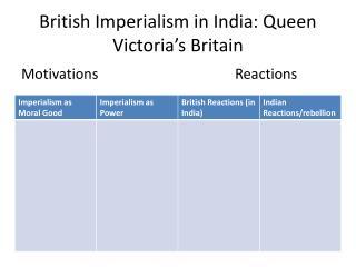 British Imperialism in India: Queen Victoria's Britain