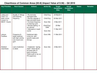 Cleanliness of Common Areas [83.8] (Impact Value of 0.56) – Q4 2010