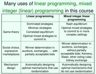 Many uses of  linear programming ,  mixed integer (linear) programming  in this course