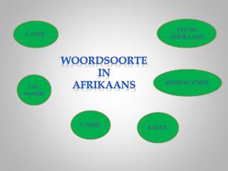 Woordsoorte In afrikaans