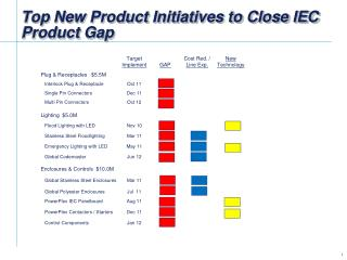 Top New Product Initiatives to Close IEC Product Gap