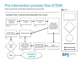 Pre-intervention process flow STEMI