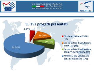 PROGETTI AMMESSI A FINANZIAMENTO 25 progetti in Africa sub-sahariana  (Tot. € 8.541.390,78)