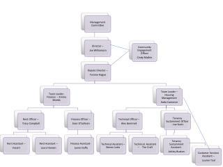 wha org chart REVISED SEPTEMBER 2012