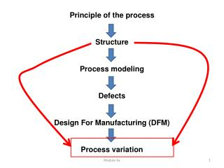 Principle of the process Structure Process modeling Defects Design For Manufacturing (DFM)