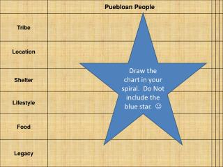 Draw the chart in your spiral.  Do Not include the blue star.   