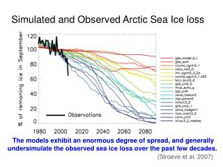 Simulated and Observed Arctic Sea Ice loss