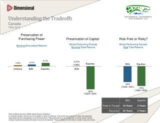Understanding the Tradeoffs Canada 1900–2010