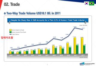 Two-Way Trade Volume US$18.1  Bil . in 2011