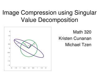 Image Compression using Singular Value Decomposition