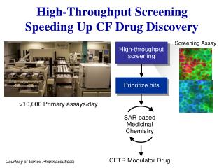 High-Throughput Screening Speeding Up CF Drug Discovery