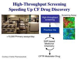 High-Throughput Screening Speeding Up CF Drug Discovery
