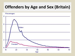 Offenders by Age and Sex (Britain)