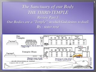 The Sanctuary of our Body THE THIRD TEMPLE Review Part 1