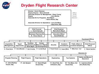 Dryden Flight Research Center