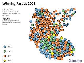 Winning  Parties  2008