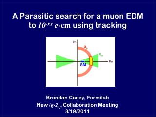 A Parasitic search for a muon EDM  to  10 -xx e -cm  using tracking