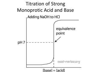 Titration of Strong  Monoprotic  Acid and Base