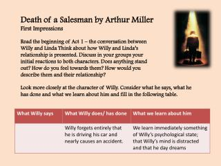 Death of a Salesman by Arthur Miller First Impressions