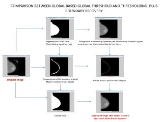 Comparison between global based global threshold and thresholding  Plus boundary recovery