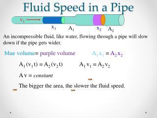 Fluid Speed in a Pipe