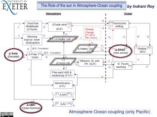 Atmosphere-Ocean coupling (only Pacific)