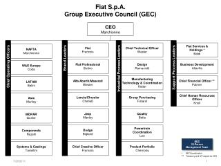 Fiat  S.p.A . Group Executive Council (GEC)