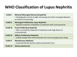 WHO Classification of Lupus Nephritis