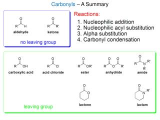 Carbonyls  – A Summary