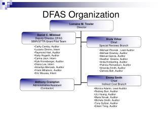 DFAS Organization