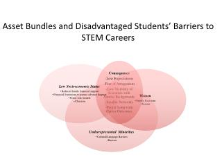 Asset Bundles and Disadvantaged Students' Barriers to STEM Careers