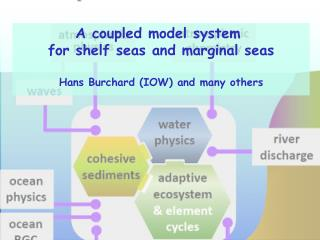 A coupled model system  f or shelf seas and marginal seas Hans  Burchard  (IOW) and many others