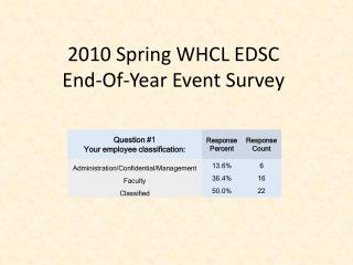 2010 Spring WHCL EDSC End-Of-Year Event Survey