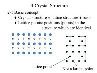 2-1 Basic concept   Crystal structure = lattice structure + basis