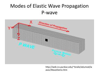 Modes of Elastic Wave Propagation P-wave