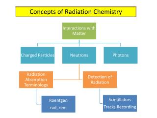 Concepts of Radiation Chemistry