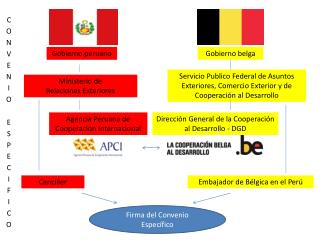 Gobierno belga