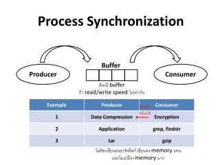 Process Synchronization