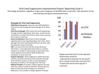 Viral Load Suppression Improvement Project: Reporting Cycle 4