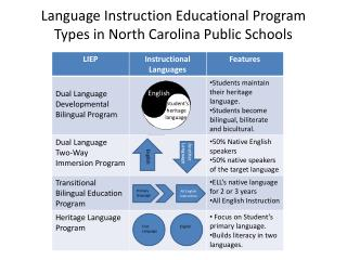 Language Instruction Educational Program Types in North Carolina Public Schools