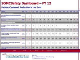 SOMCSafety  Dashboard – FY  12 Patient-Centered Perfection  is the  Goal