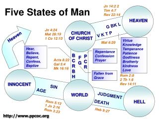 Five States of Man