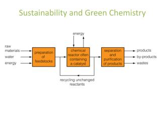 Sustainability and Green Chemistry