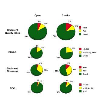 Sediment Quality Index